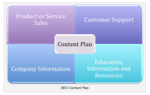 SEO Content Strategy for Search Engine Optimization