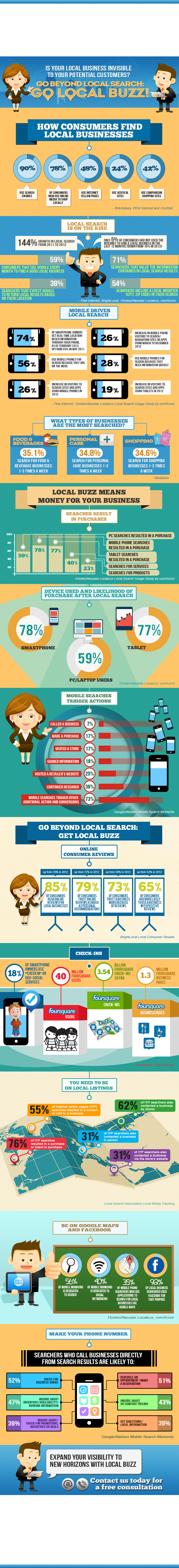 Local Buzz Infographic