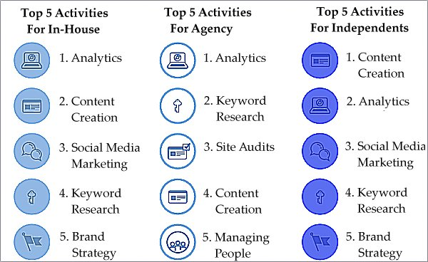 Moz-survey-top-activities in 2014